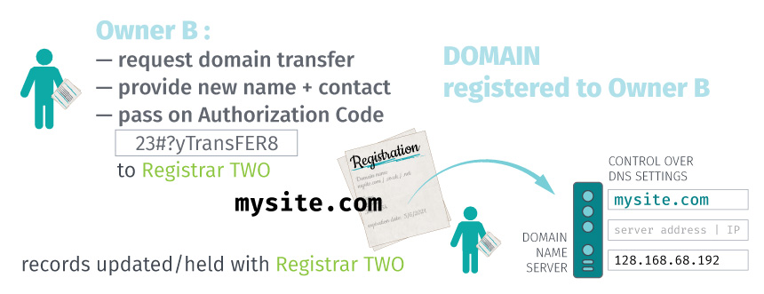domain transferred