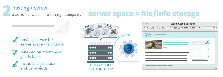 server visual